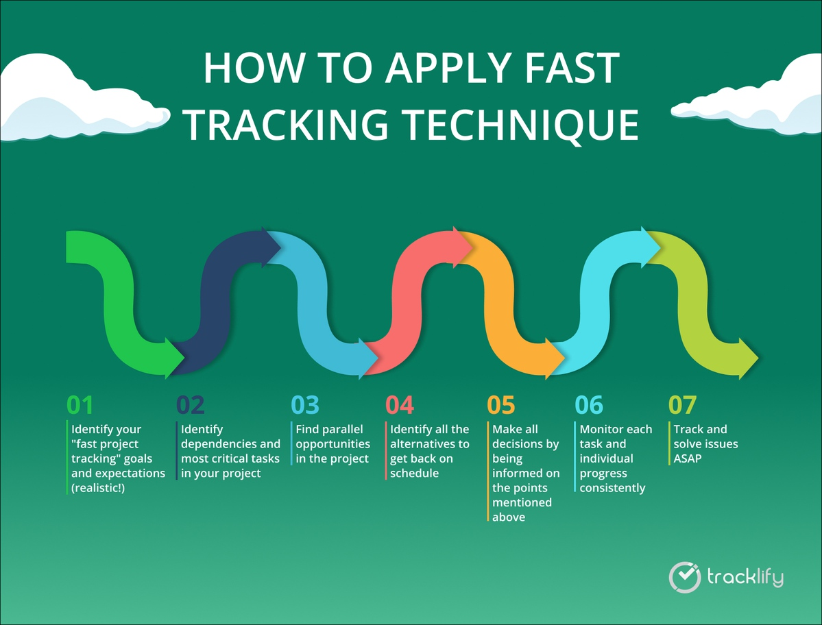 How to apply fast tracking