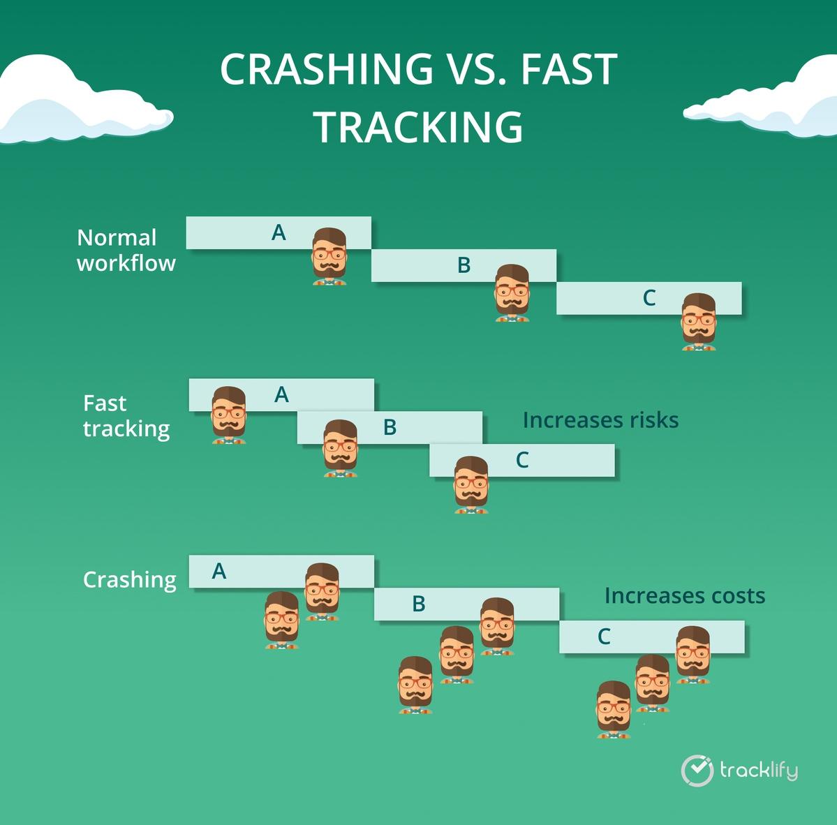 crashing vs fast tracking