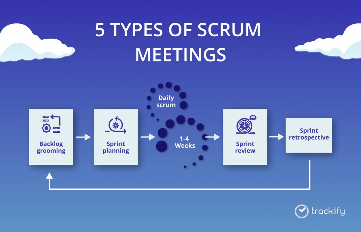 Types of scrum meetings