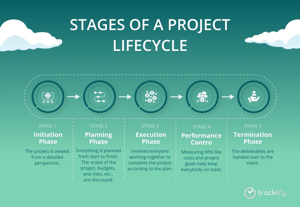 project lifecycle stages
