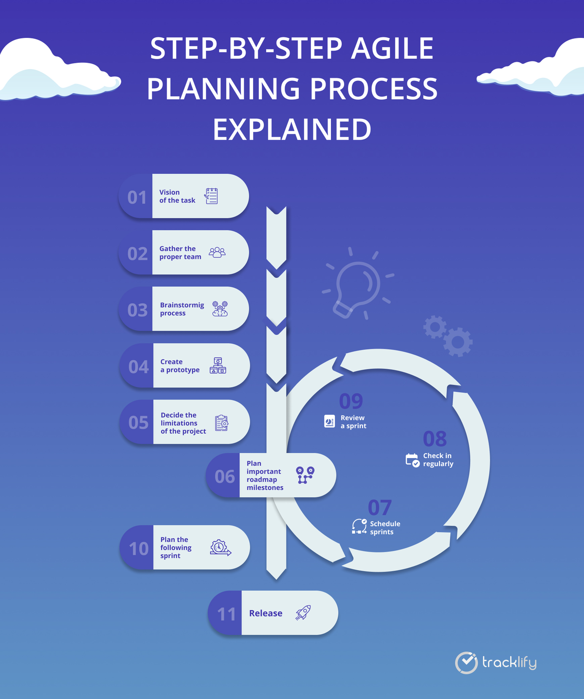 Step-by-step Agile planning process
