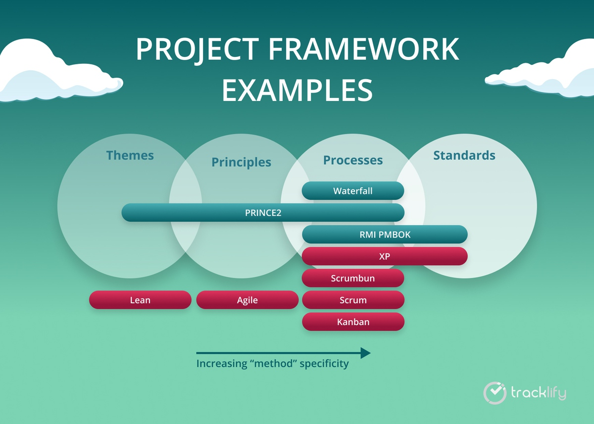 project management frameworks