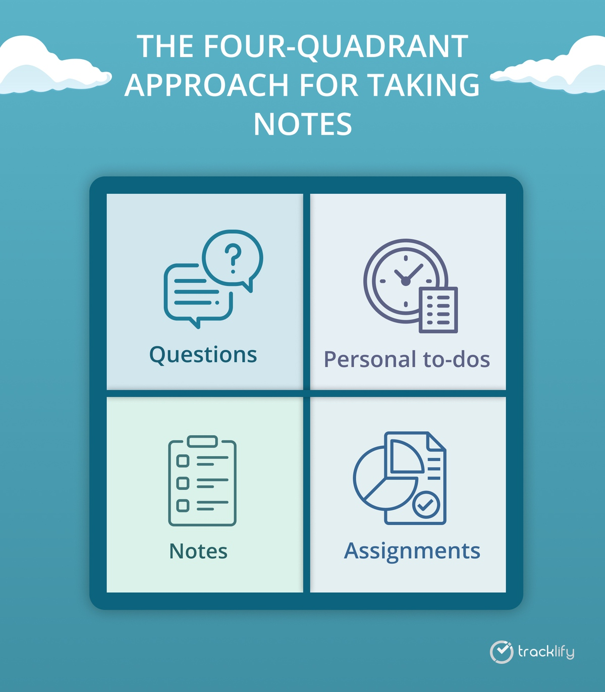 The four-quadrant approach for taking notes
