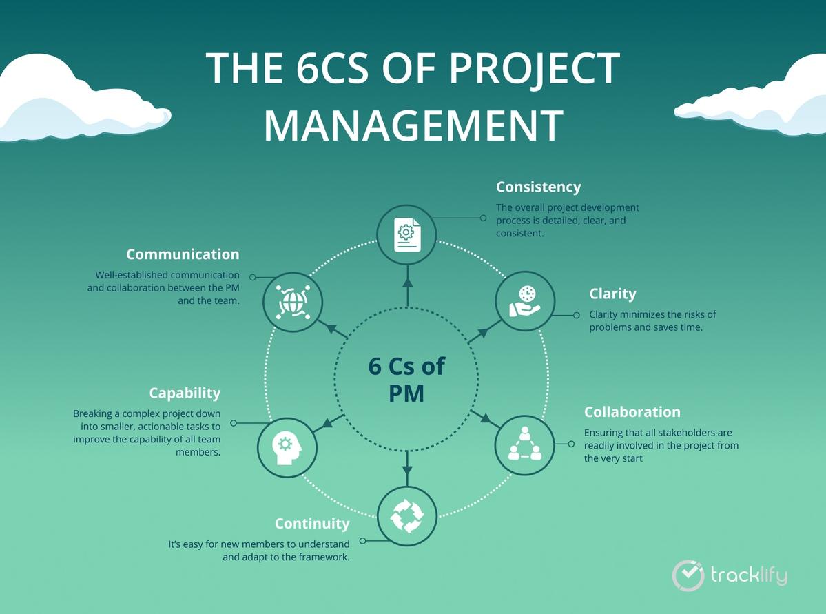 6Cs of project management